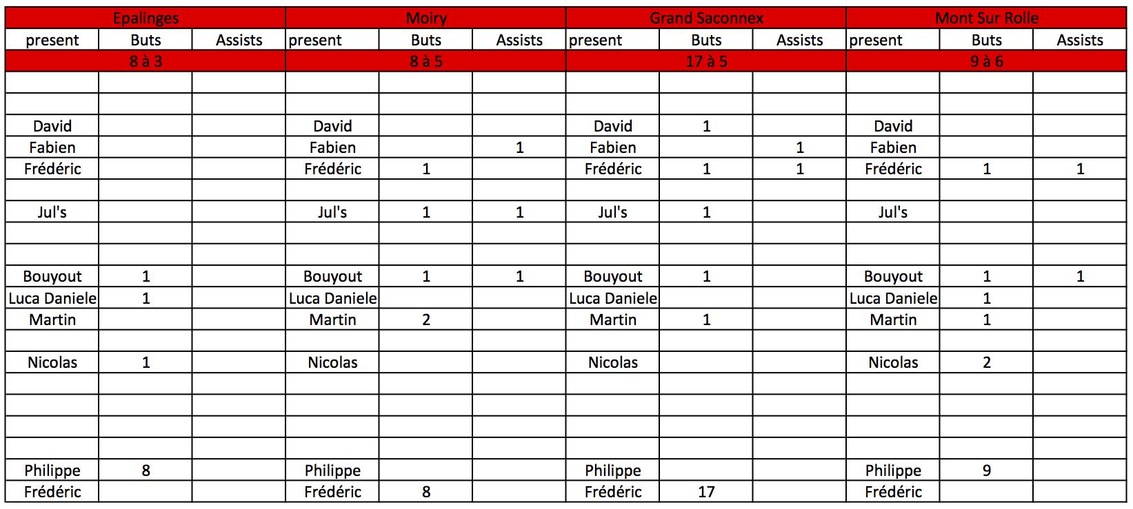 stats match 4